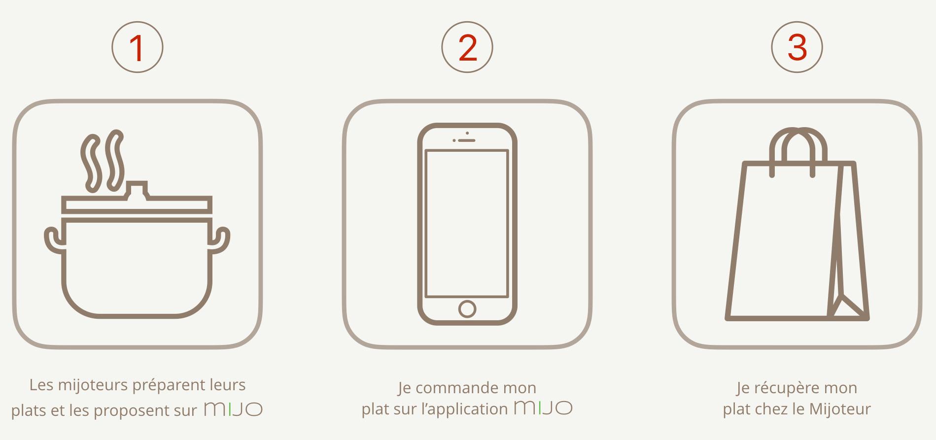 Comment ça marche en 3 étapes icônes - V3.001